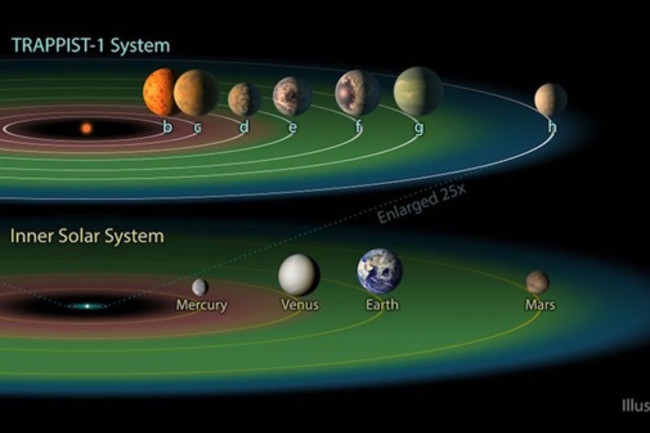trappist planet compariosn