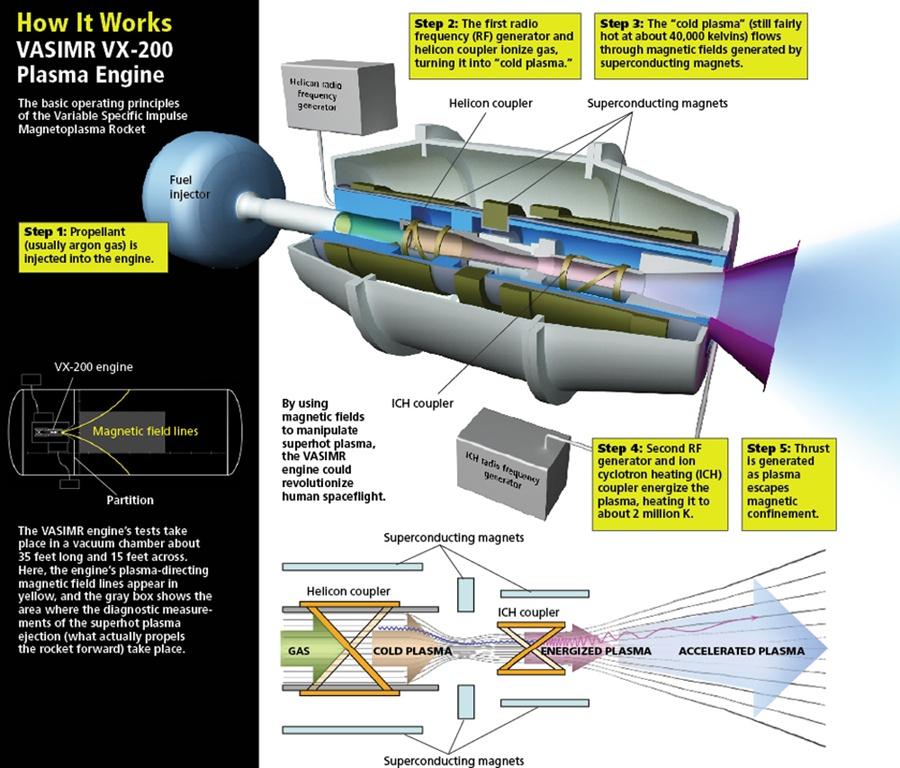 how-it-works-vasimr-vx-200-plasma-engine