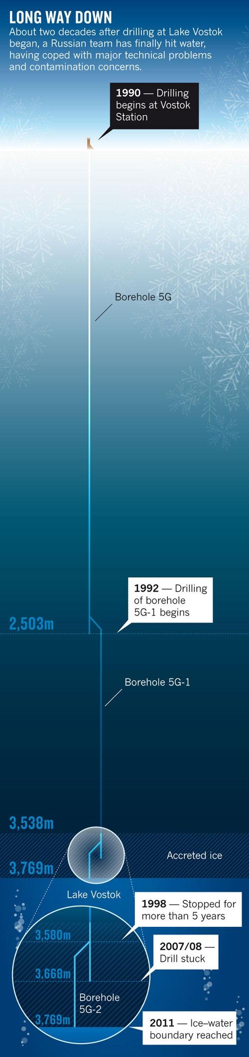 vostok_drilling2.jpg