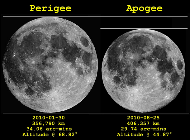 lunar-apogee-perigee-2010.jpg