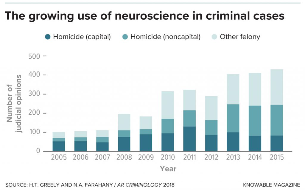 Use-of-Neuroscience-in-Criminal-Cases-1024x638