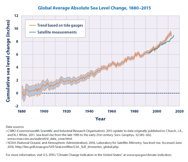 sea-level-download1-2016.png