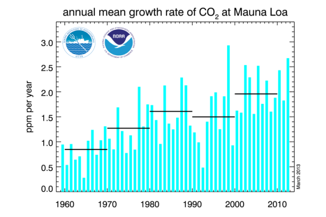 co2_data_mlo_anngr.png
