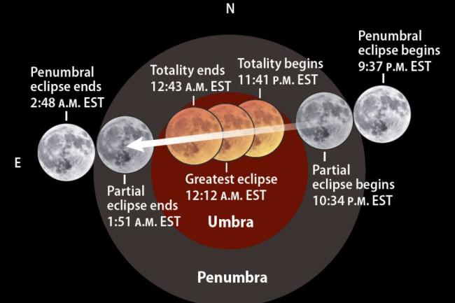 lunar eclipse times
