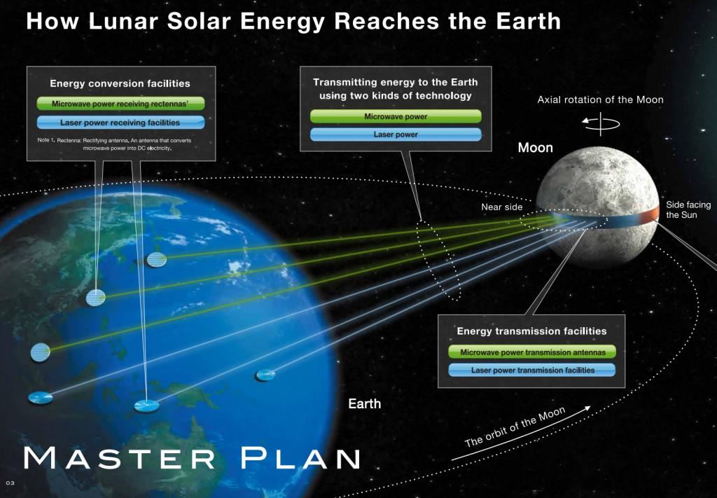 lunar-solar-how