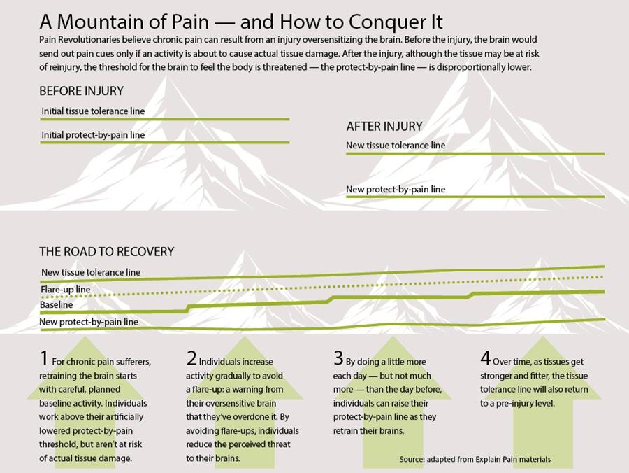 Pain-Mountain