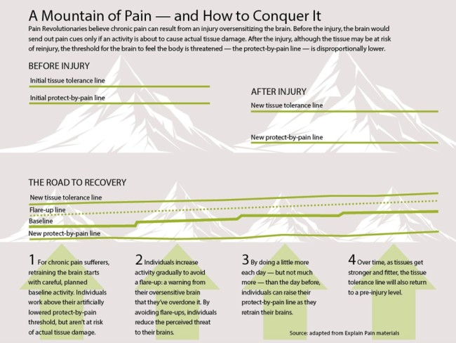 How to Conquer Pain - Discover