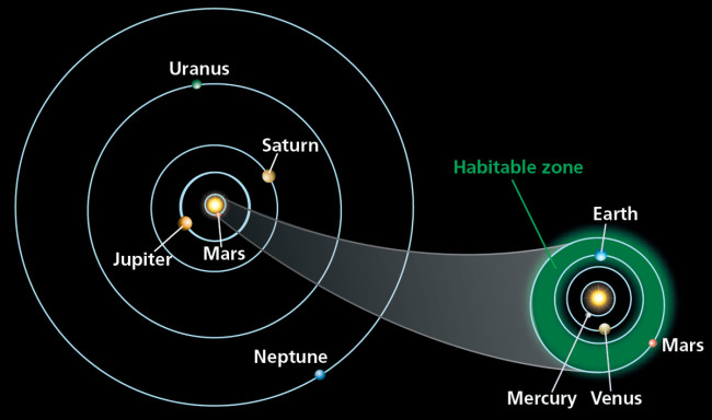 Solar System Habitable Zone - Discover