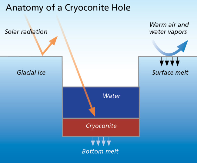 Anatomy of a Cryoconite Hole - Discover
