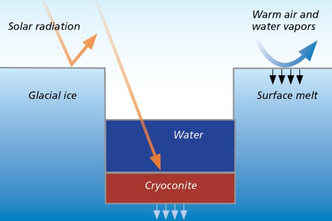Anatomy of a Cryoconite Hole - Discover