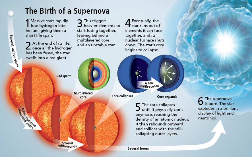 the birth of a supernova