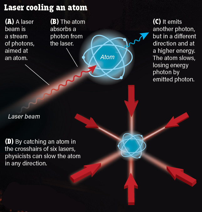 Laser Cooling an Atom infographic