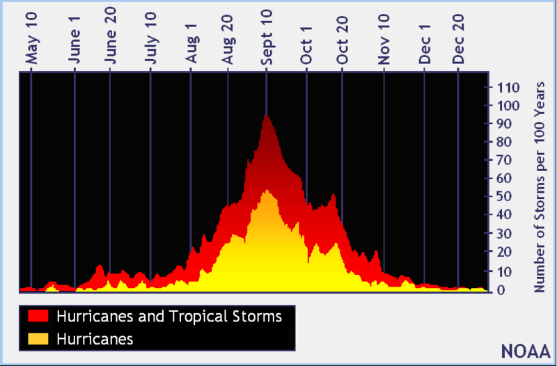 800px-North_Atlantic_Tropical_Cyclone_Climatology_by_Day_of_Year_Graph.png