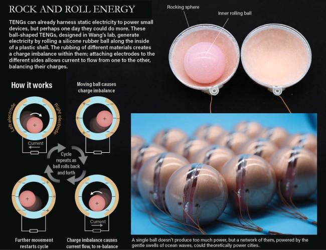 Ball TENG static scavenger infograph - Zhong Lin Wang