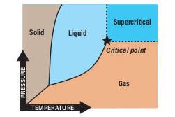 DSC-SM0719 10 phase diagram
