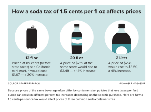 How a soda tax of 1.5 cents per fl oz affects prices
