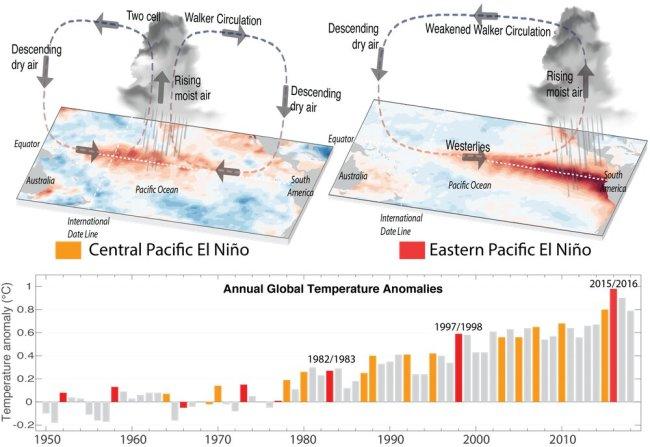 El Nino Paper Figure - NOAA