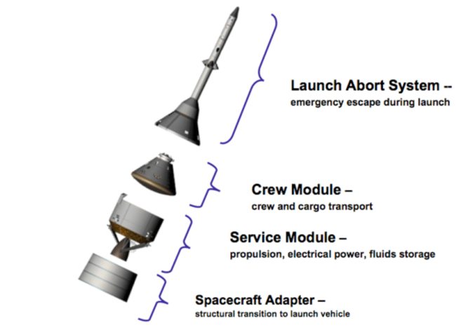 Orion Capsule Diagram - McMinn et al 2007