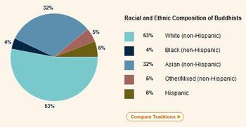 racebudhist