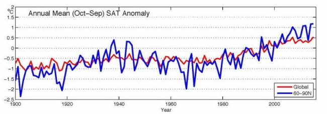 Arctic-temp-trend.jpg