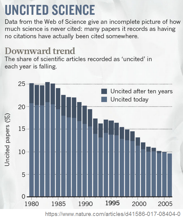 uncited-papers-nature.png