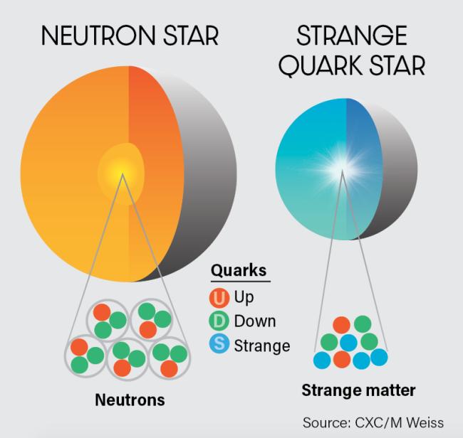Neutron Star, Strange Quark Star - Mackey Discover