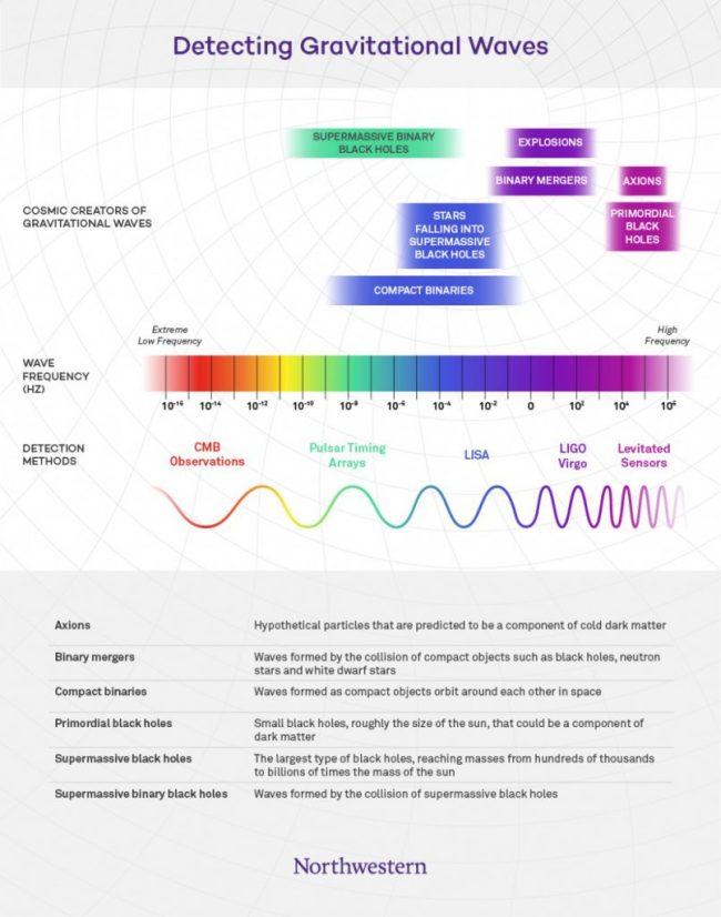 DetectingGravitationalWaves-Full-Web-806x1024