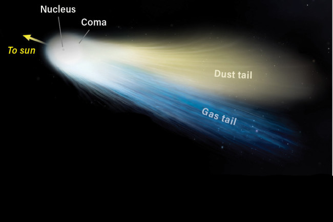Comet diagram - Kelly/Discover