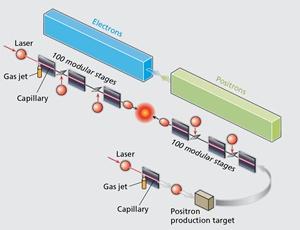 laser-plasma-accelerator