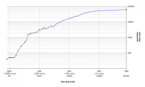World Population Growth. Wikimedia Commons