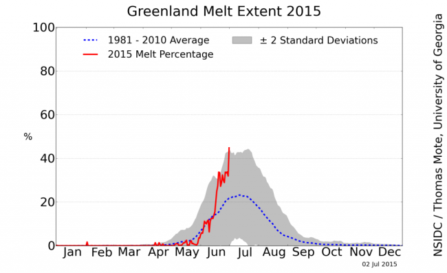 greenland_melt_area_plot-1024x625.png