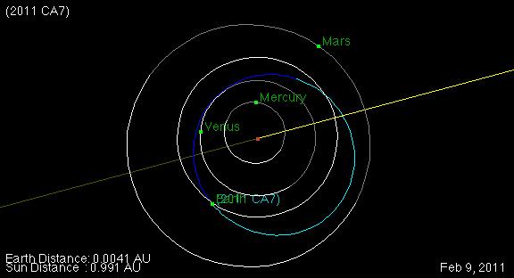 2011CA7_orbit.jpg
