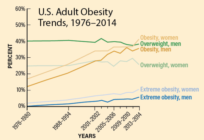 U.S. Obesity Trends - Discover