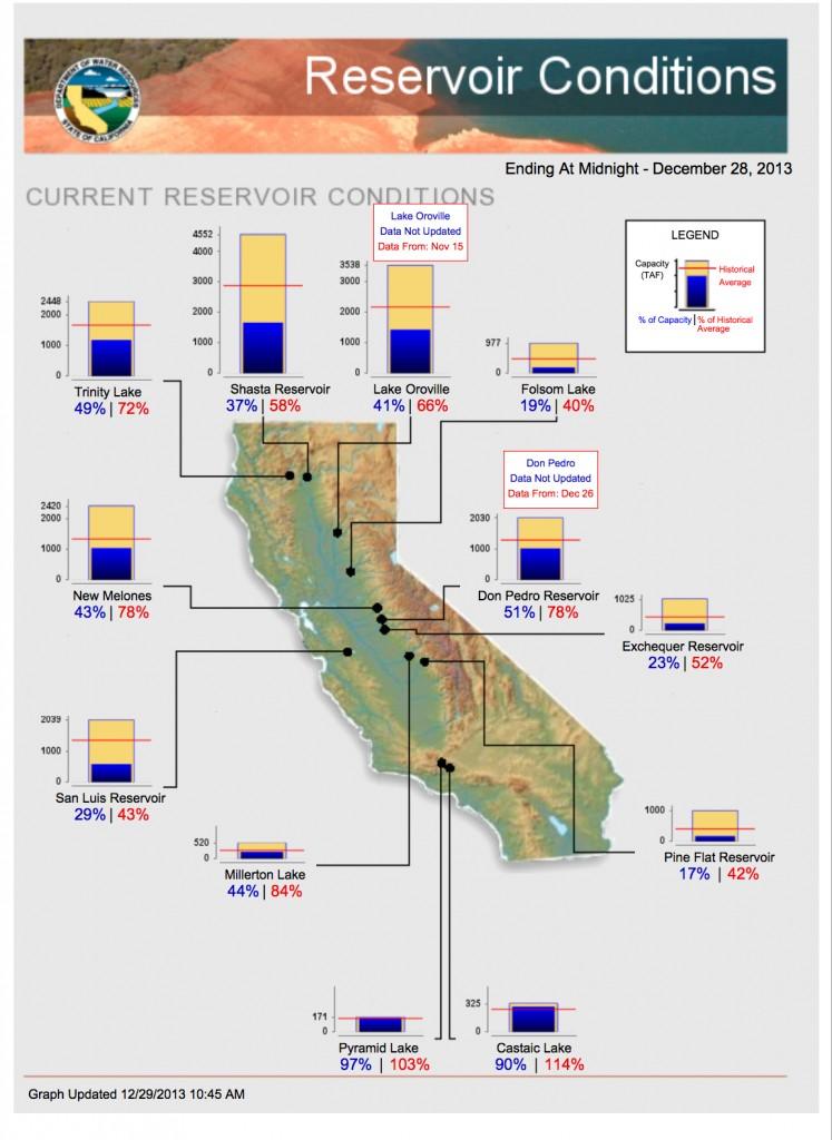 California-Reservoir-Conditions-747x1024.jpg