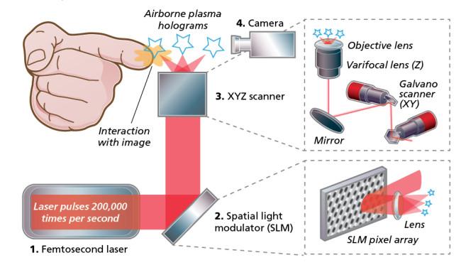 Femtosecond Laser Infograph - Jay Smith