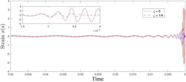 Graph, Physical Strain on Craft in Black Hole - Khanna/UMassD