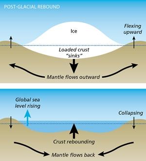 Post-glacial rebound