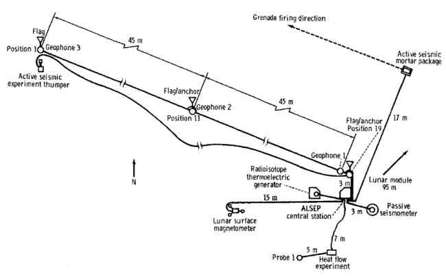 A diagram showing the Apollo 16 active seismic experiments, including the array of geophones and the mortar. NASA