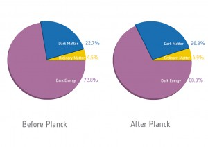 Planck_Cosmic-recipe-pie-chart_orig-300x212.jpg