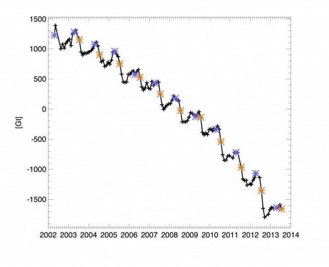 Greenland-ice-mass-balance-1024x832.jpg