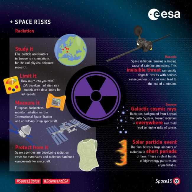 Space Risks infograph - ESA