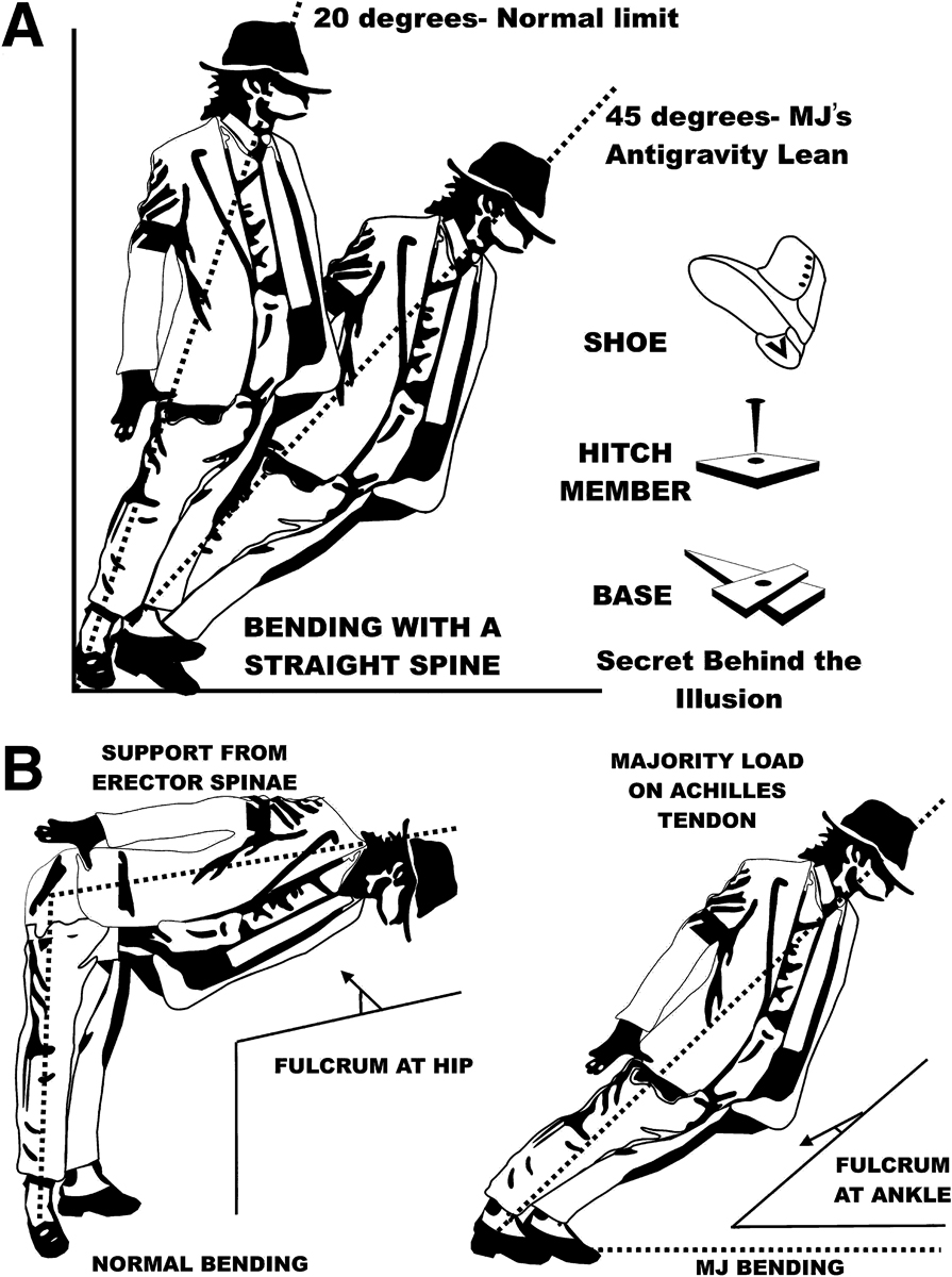 Figure A shows the Antigravity Tilt (a 45-degree forward bend) and the normal limit that most people can bend forward. Jackson used shoes with a slot that slid onto a bolt in the floor. Figure B shows the shift when the body's fulcrum is the hip and when it's the Achilles' tendon. (Illustration courtesy of Manjul Tripathi)