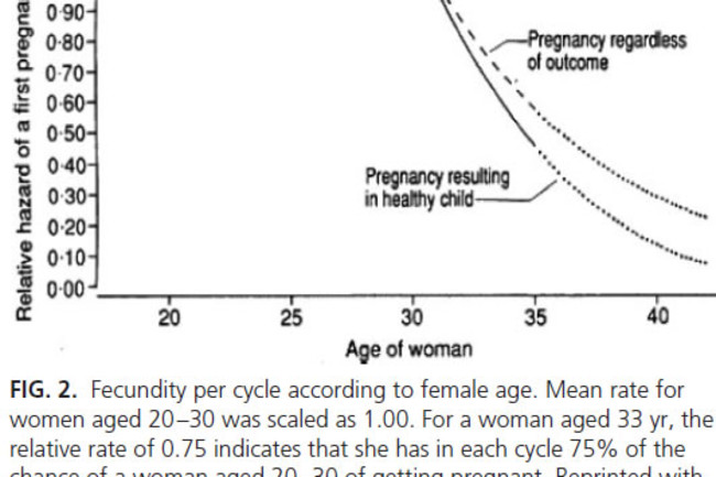 Probability of pregnancy by age