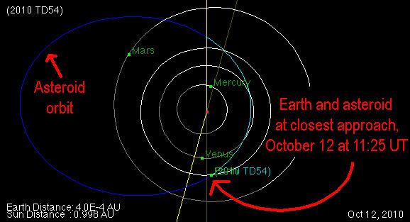 2010td54_orbit.jpg