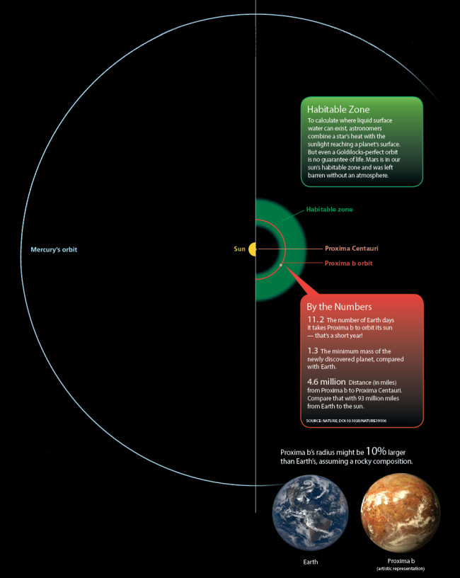 Habitable Zone around Proxima Centauri - Discover