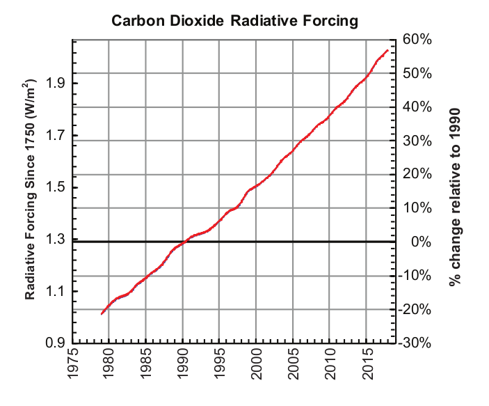 CO2_forcing.png