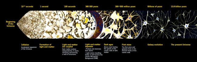 Cosmic History Infographic - ESA
