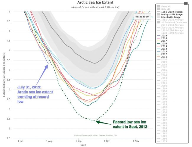 Sea Ice Extent - National Snow and Ice Data Center