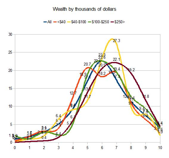 wealth by thousands of dollars wordsum demographic  chart