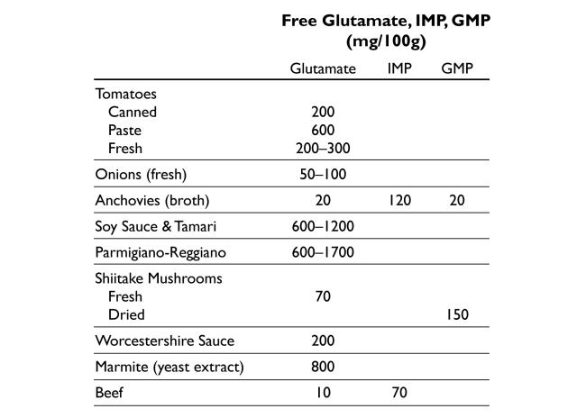 glutamatecontenttable1.png
